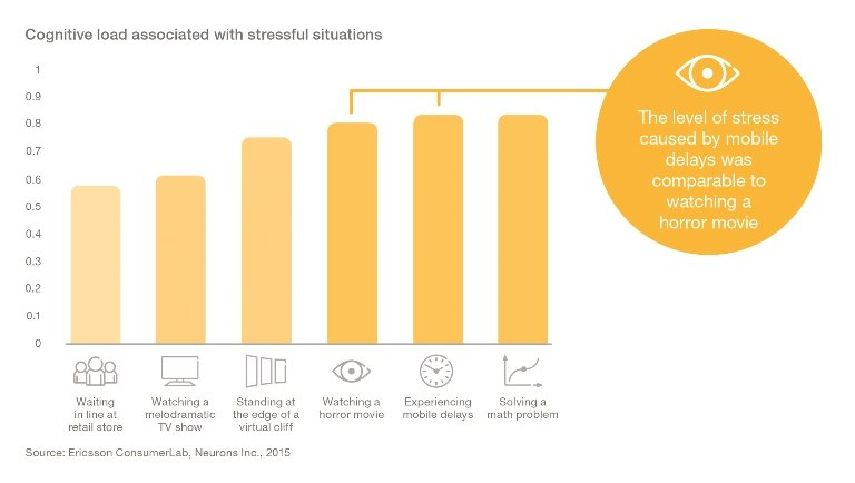 Ericsson study on stress and page load times