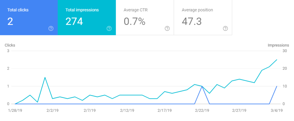 Google search console performance chart