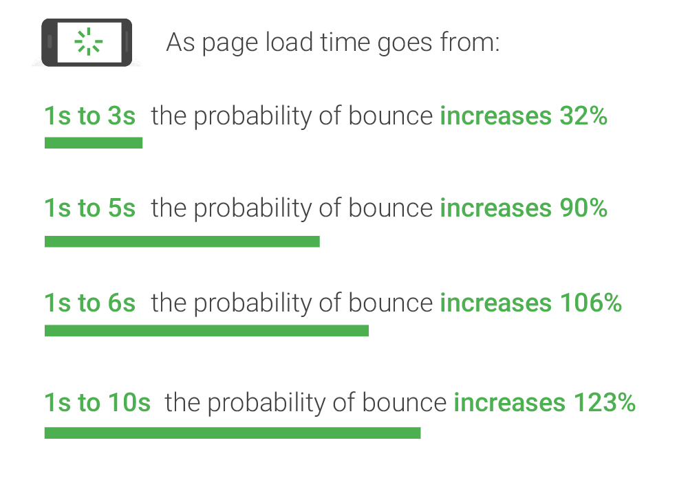 Mobile page speed effect on bounce rate