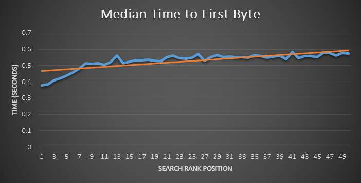Moz time to first byte rankings graph