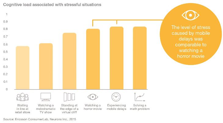 Ericsson study on loading times and stress