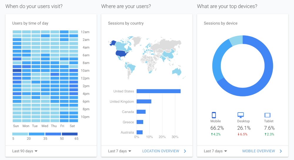 Google analytics usage report