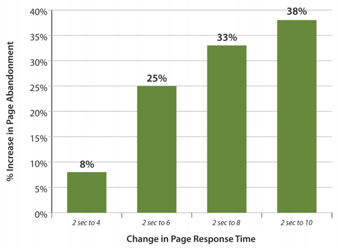 Gomez page abandonment rate