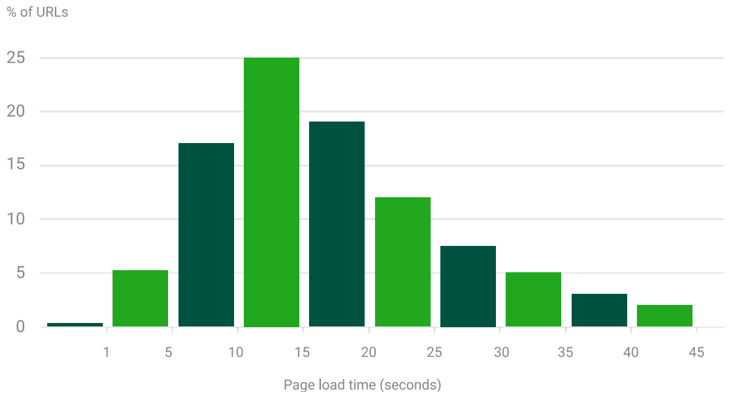 Google study chart of average load times