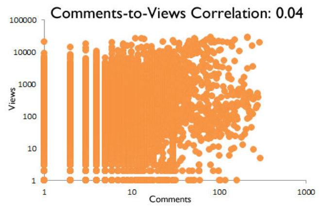 Hubspot comments and views correlation