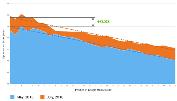 Optimization score and mobile rankings correlation