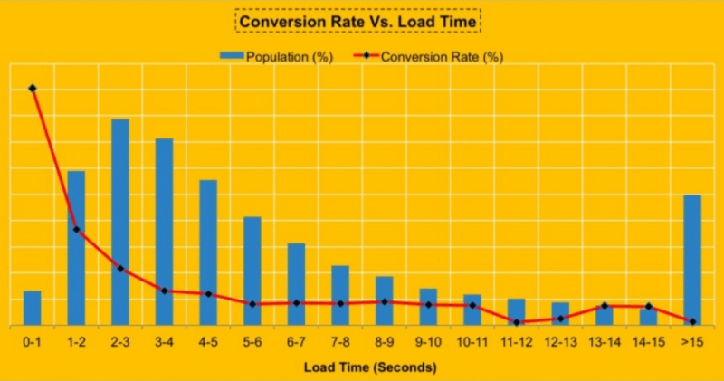 Walmart site speed and conversion rate chart
