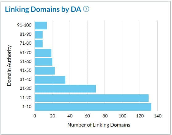 EP Wealth Linking Domains Domain Authority