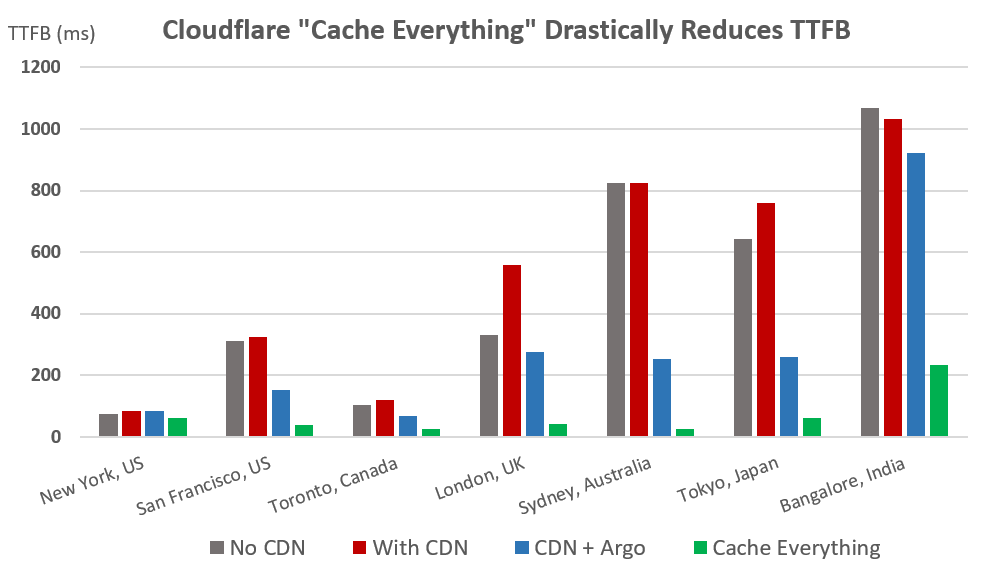 Cloudflare cache everything effects on ttfb