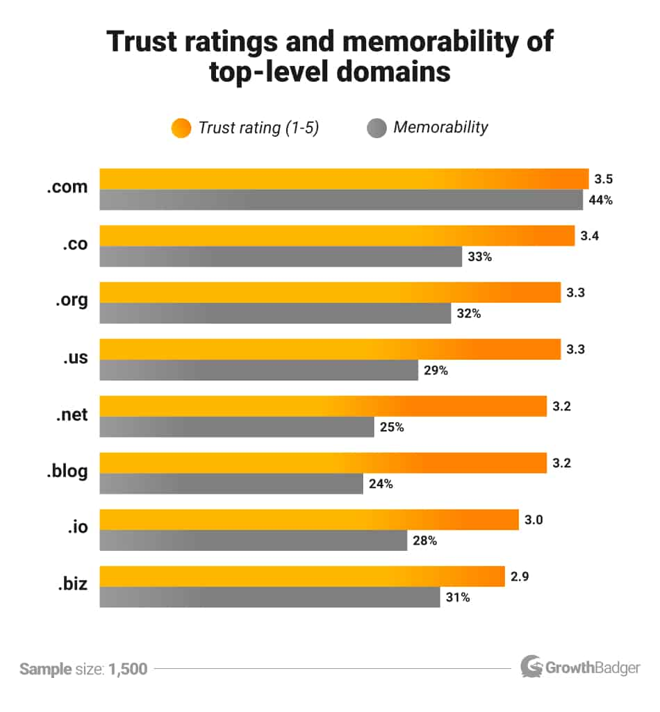 Domain extension trust and memorability