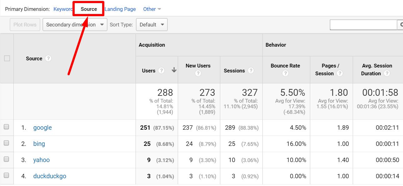 Google Analytics organic sources