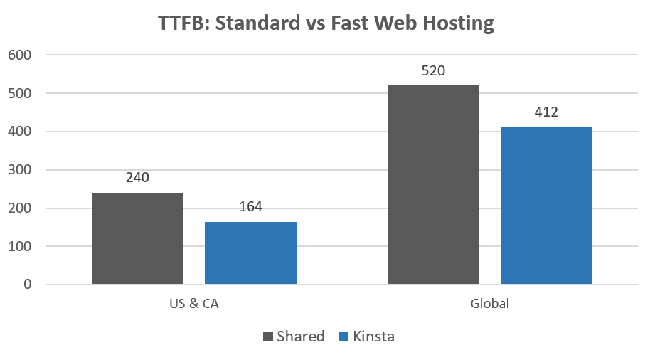 Shared hosting vs Kinsta ttfb