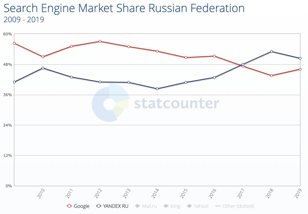 Yandex market share