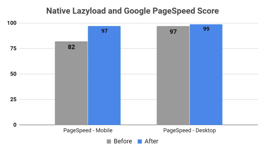 Native lazyload and Google PageSpeed score