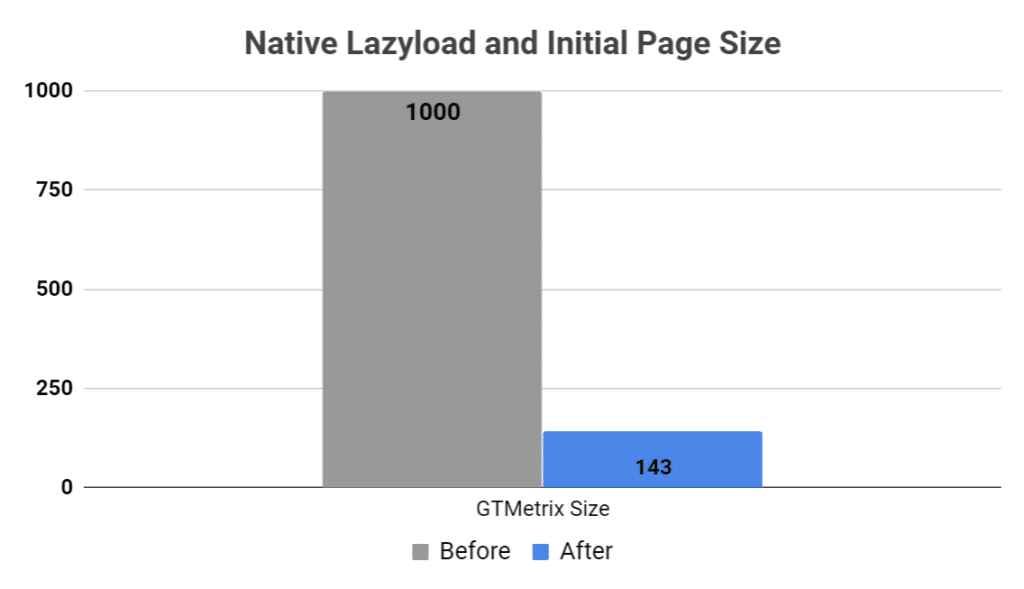 Native lazyload and initial page size