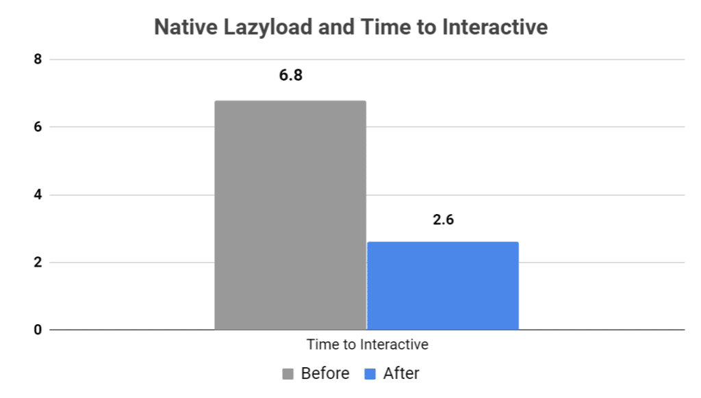 Native lazyload and time to interactive